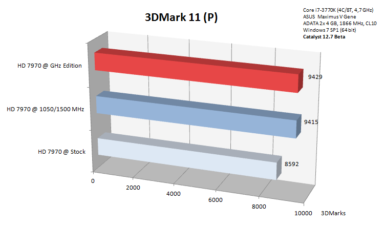 3dmark-11-benchmark-hd-7970-ghz-edition_179768.png