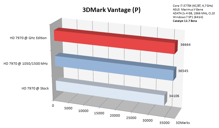 3dmark-vantage-benchmark-hd-7970-ghz-edition_179769.png