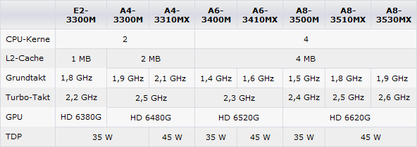 amd-mobile-llano-a-serie-apus-prozessor-lineup_169644.png