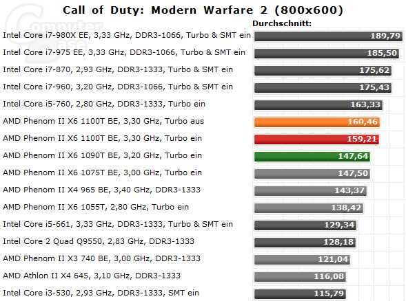 amd_phenom_ii_x6_1100t_benchmarks_call_of_duty_modern_warfare_2_162236.jpg