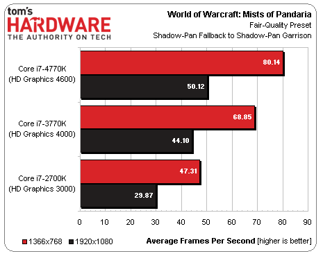 benchmarks-intel-core-i7-4770k-haswell-gt2-world-of-warcraft-wow_185098.png