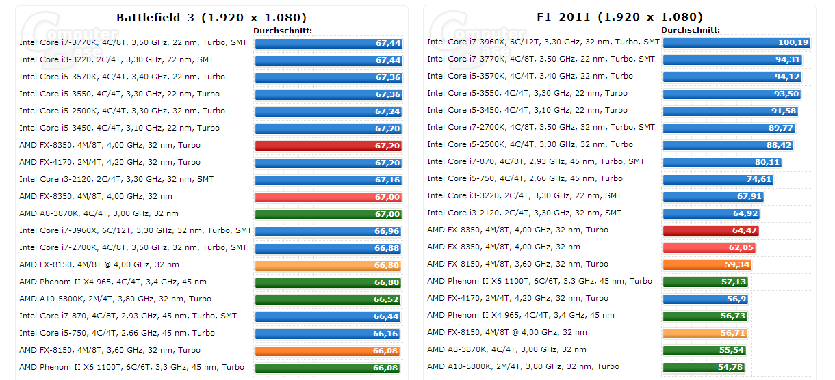fx-8350-spiele-performance-bf3-f1-2011-best-worst-case_182315.png