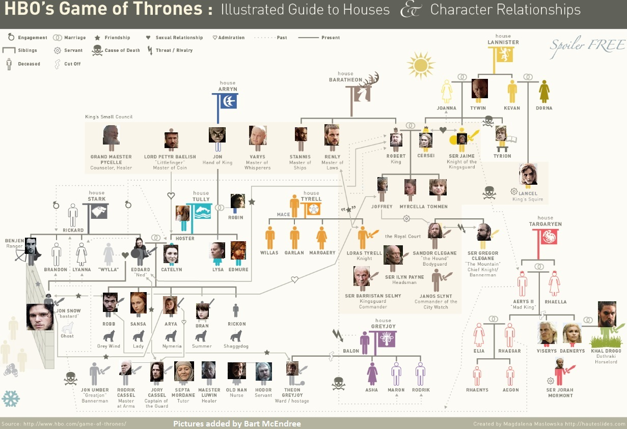 rules for aces and faces game of thrones