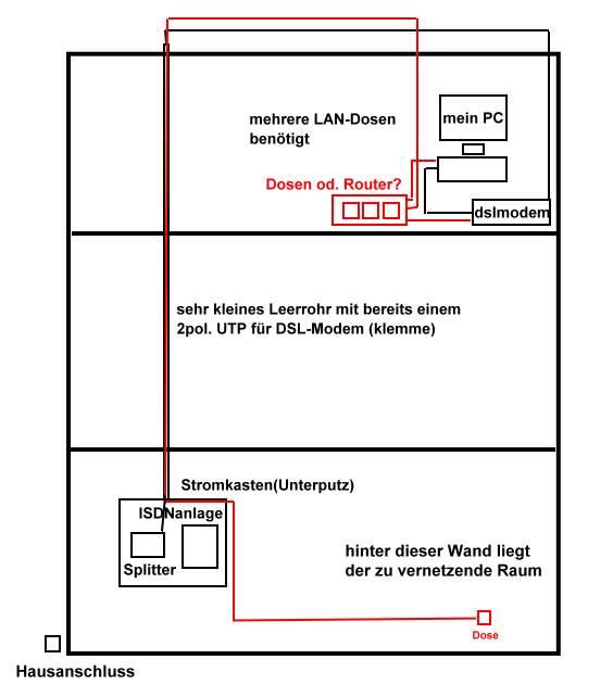 solved wie haus vernetzen welcher router help. Black Bedroom Furniture Sets. Home Design Ideas