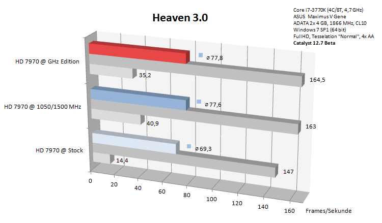 heaven-3-0-benchmark-hd-7970-ghz-edition_179770.png