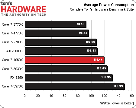 ivy-bridge-e-average-power_187551.png