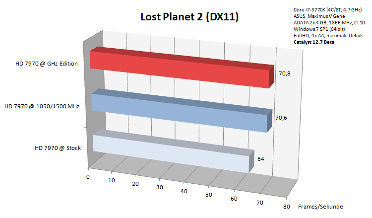 lost-planet-2-directx-11-benchmark-hd-7970-ghz-edition_179771.png