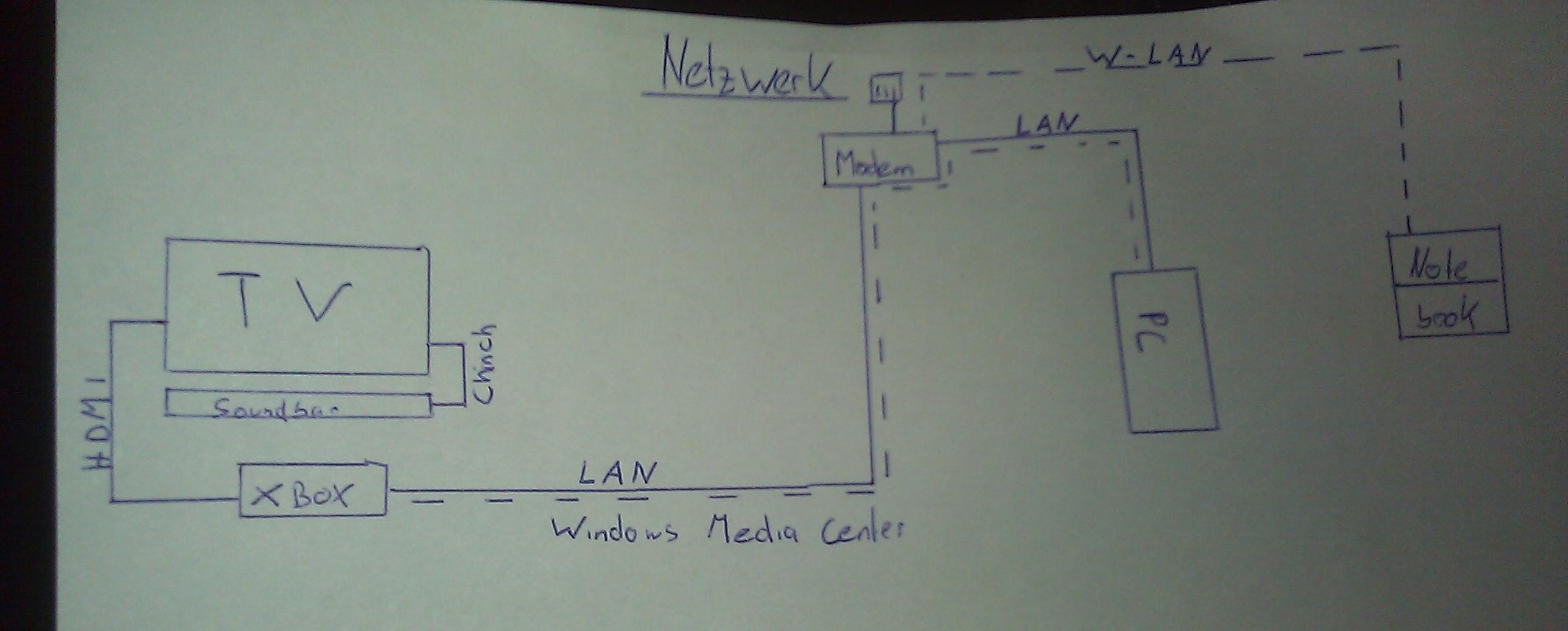 Kleines Heimnetzwerk Einrichten Beratung Forum Overclockersat