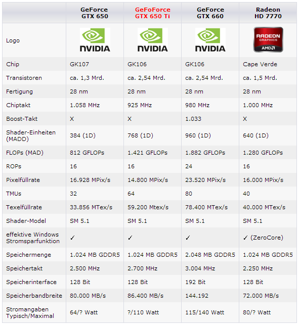 nvidia-gtx-650-ti-specifications_181888.png