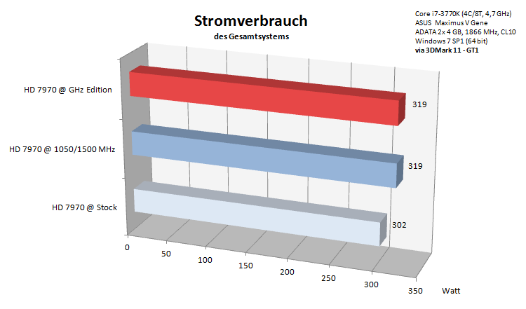 stromverbrauch-via-3dmark-11-gt1-hd-7970-ghz-edition_179787.png