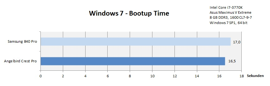 windows_7_bootup_time_185031.jpg