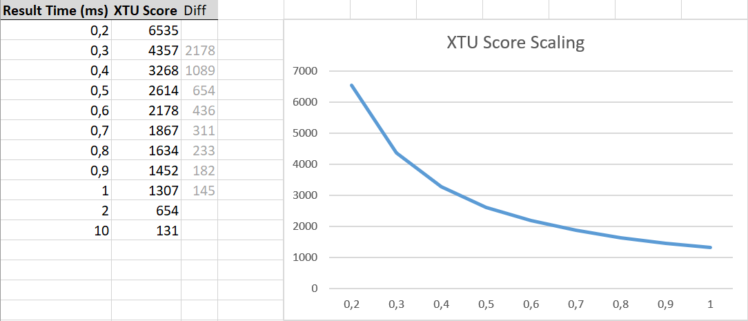 xtu-score-scaling-reverse-engineering-the-xtu-formula_235448.png